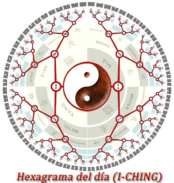 horoscopo I Ching