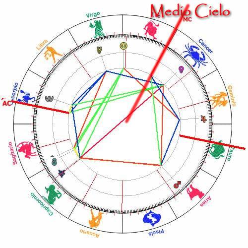 Aspectos en Astrología