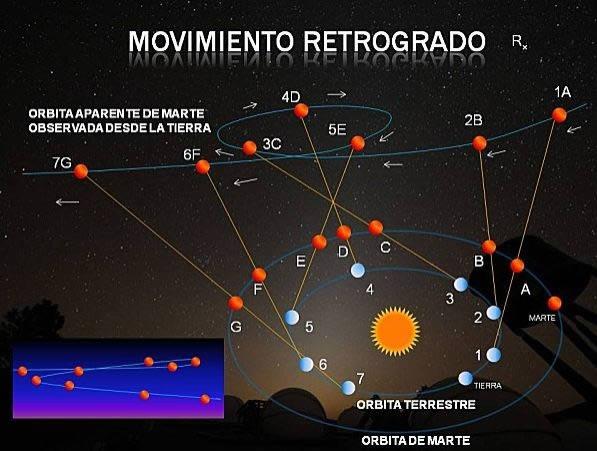 Planetas retrógrados en tu carta natal